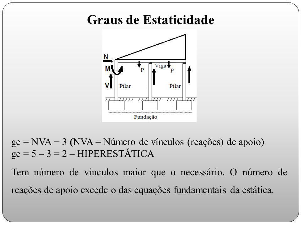 Graus de Estaticidade ge = NVA − 3 (NVA = Número de vínculos (reações) de apoio) ge = 5 – 3 = 2 – HIPERESTÁTICA.