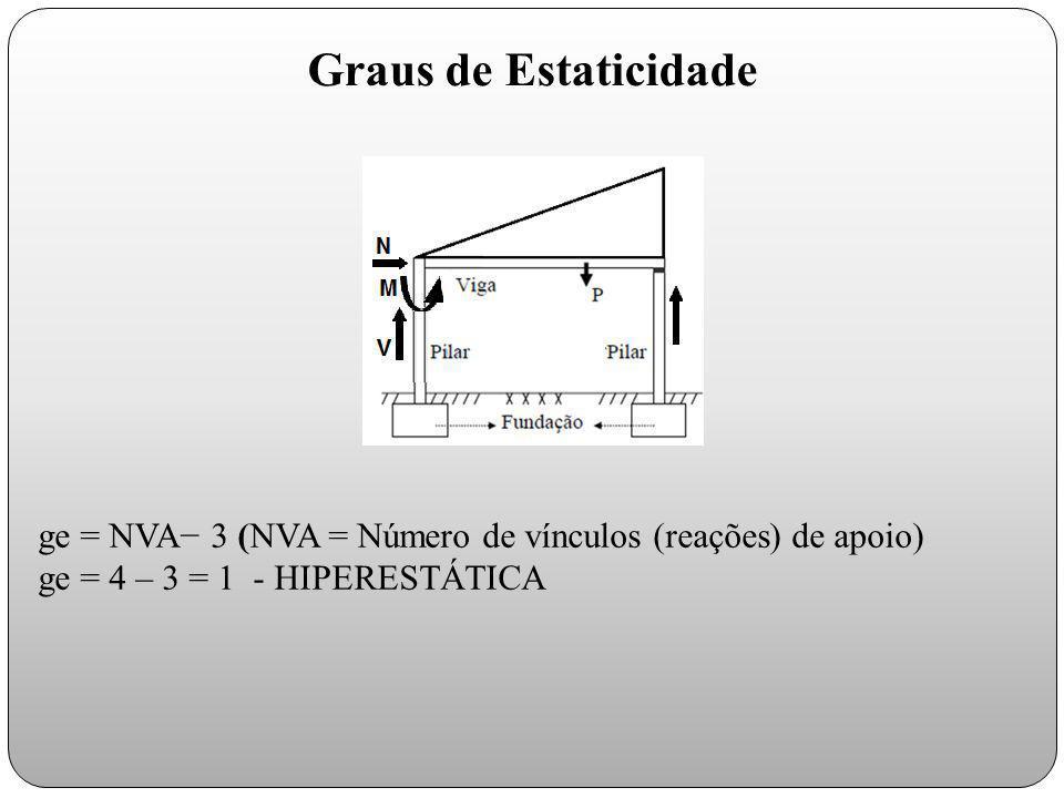 Graus de Estaticidade ge = NVA− 3 (NVA = Número de vínculos (reações) de apoio) ge = 4 – 3 = 1 - HIPERESTÁTICA.