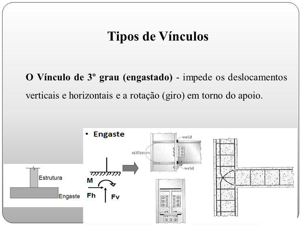 Tipos de Vínculos O Vínculo de 3º grau (engastado) - impede os deslocamentos verticais e horizontais e a rotação (giro) em torno do apoio.