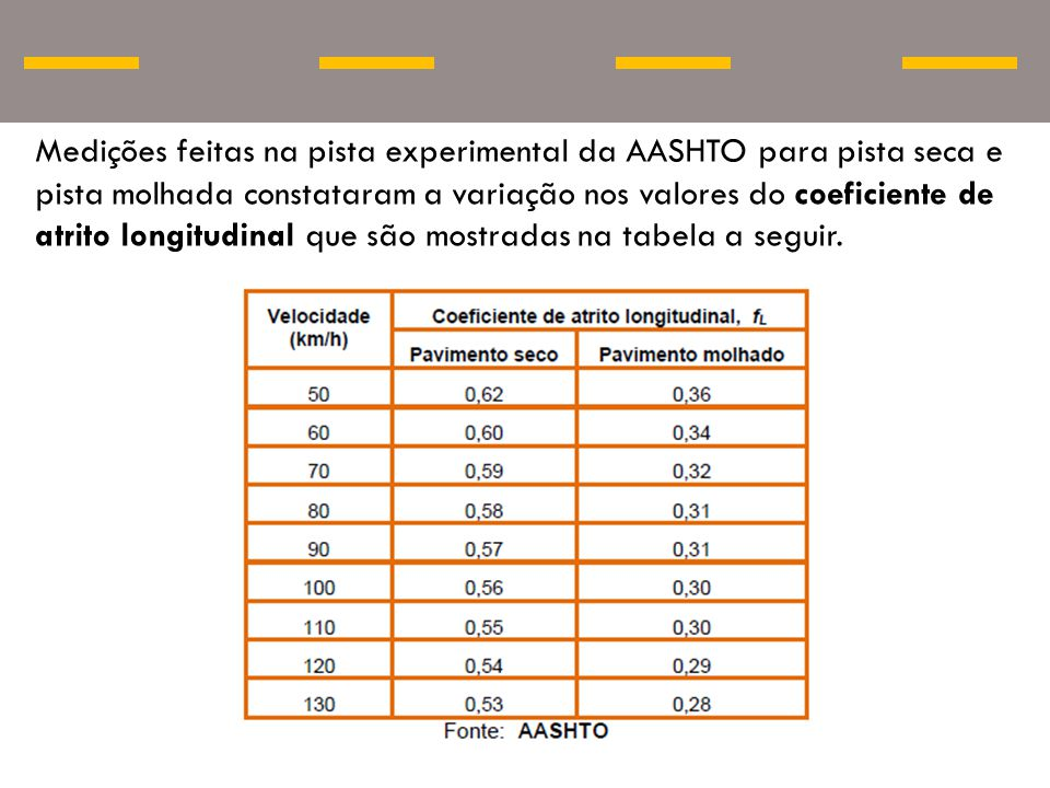 Medições feitas na pista experimental da AASHTO para pista seca e pista molhada constataram a variação nos valores do coeficiente de atrito longitudinal que são mostradas na tabela a seguir.
