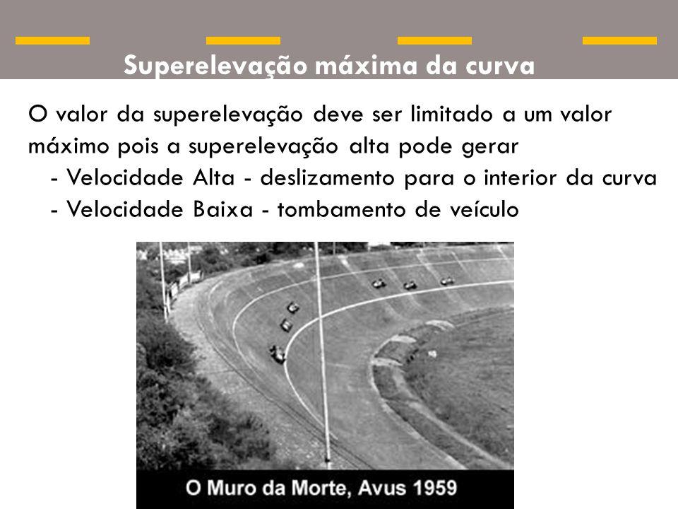 Superelevação máxima da curva