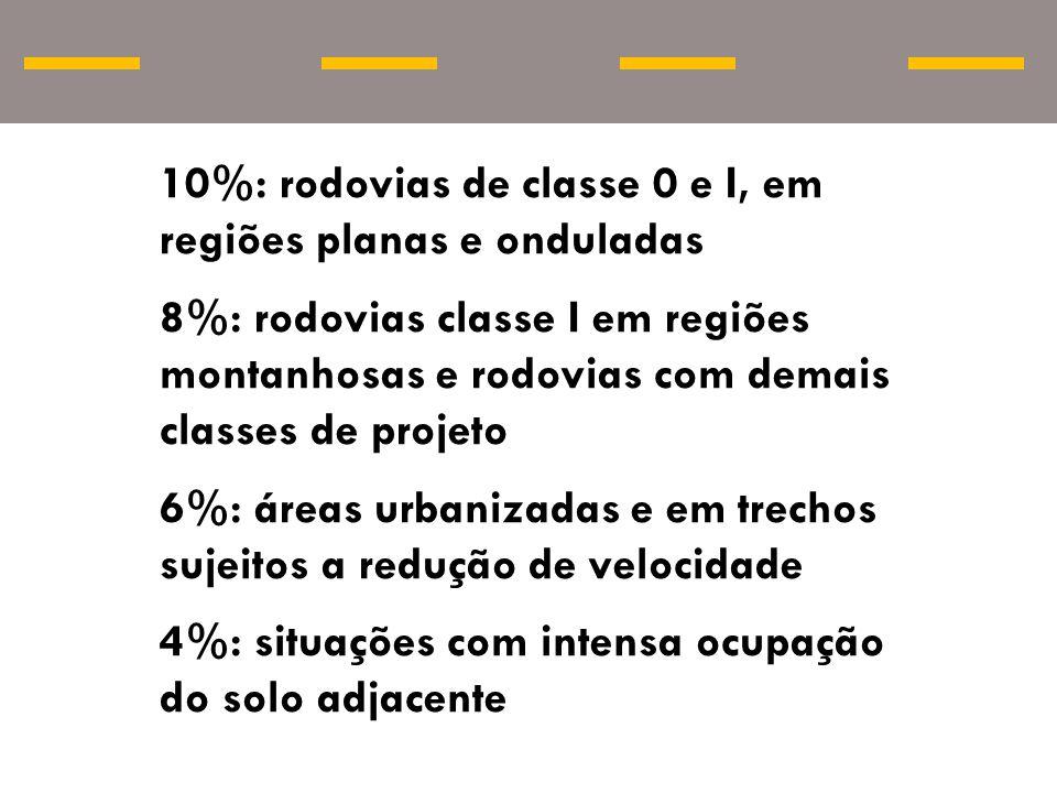 10%: rodovias de classe 0 e I, em regiões planas e onduladas