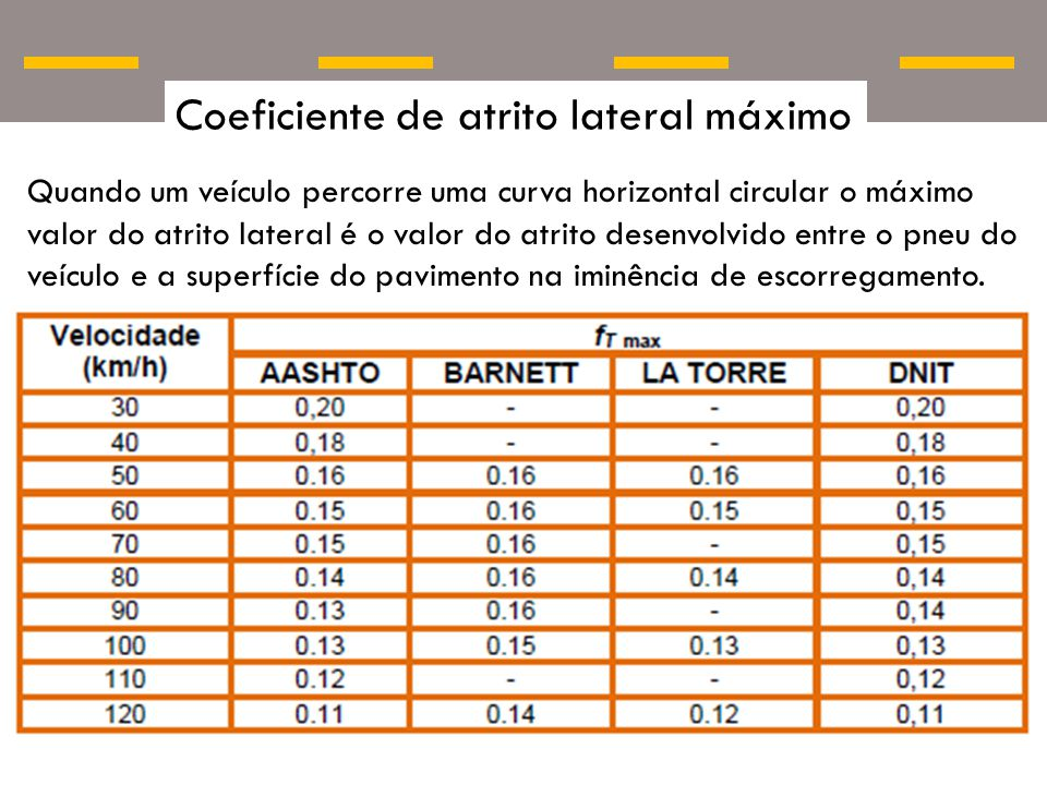 Coeficiente de atrito lateral máximo