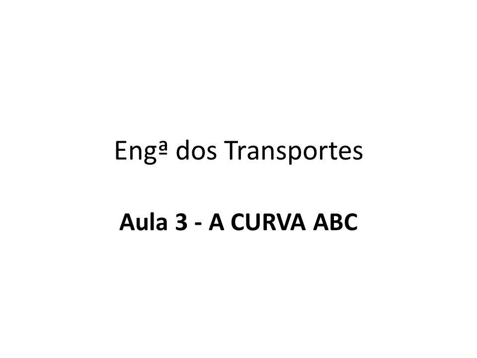 Engª dos Transportes Aula 3 - A CURVA ABC