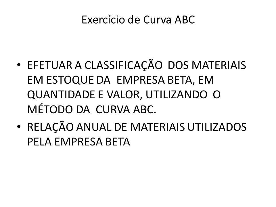 Exercício de Curva ABC EFETUAR A CLASSIFICAÇÃO DOS MATERIAIS EM ESTOQUE DA EMPRESA BETA, EM QUANTIDADE E VALOR, UTILIZANDO O MÉTODO DA CURVA ABC.
