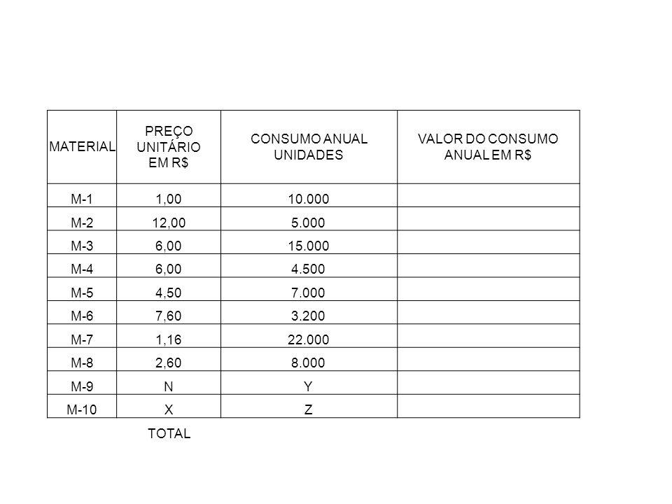CONSUMO ANUAL UNIDADES VALOR DO CONSUMO ANUAL EM R$