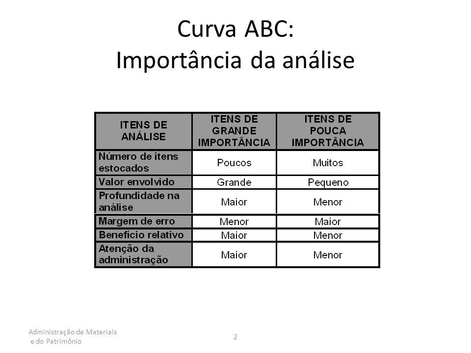 Curva ABC: Importância da análise