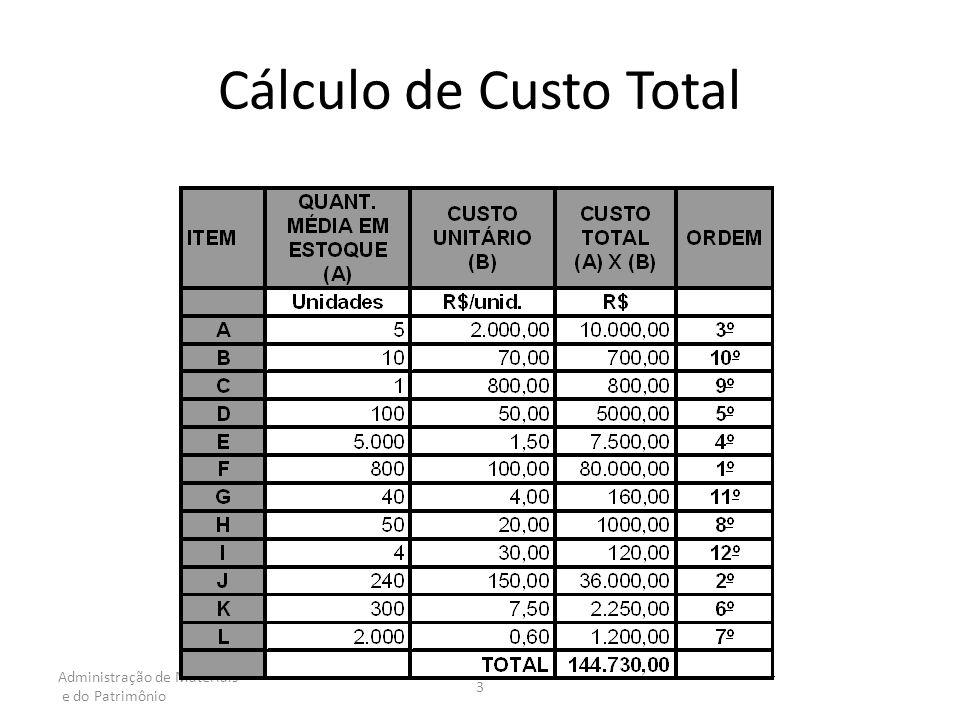 Cálculo de Custo Total Administração de Materiais e do Patrimônio