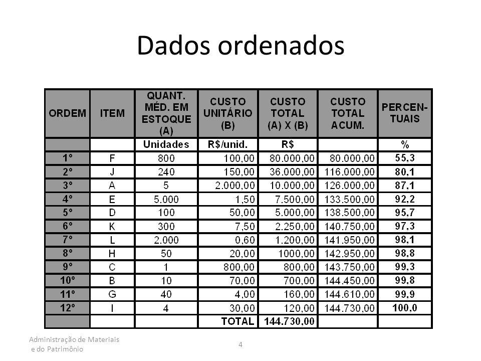 Dados ordenados Administração de Materiais e do Patrimônio