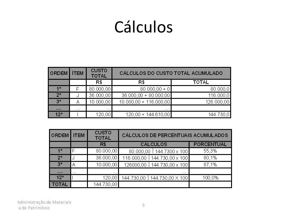 Cálculos Administração de Materiais e do Patrimônio