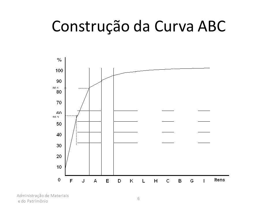 Construção da Curva ABC