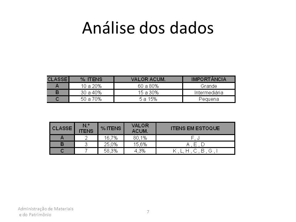 Análise dos dados Administração de Materiais e do Patrimônio