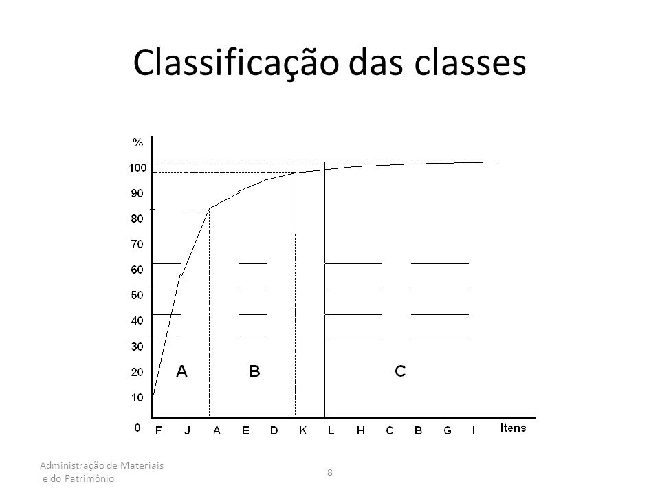 Classificação das classes
