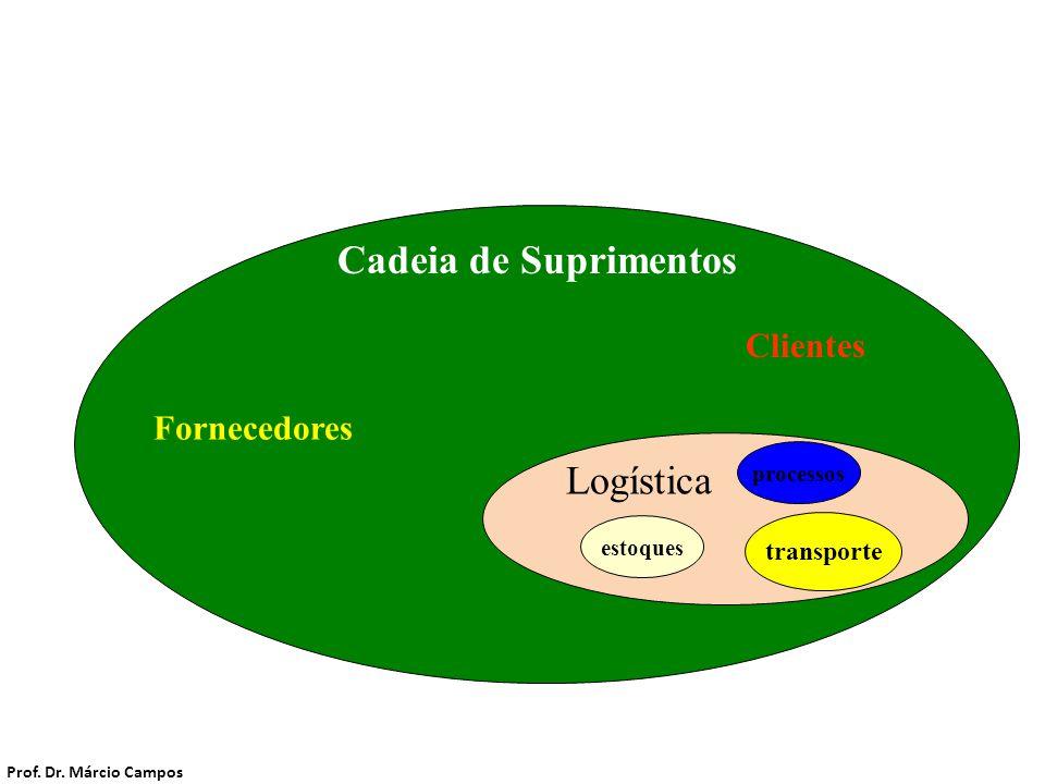 Cadeia de Suprimentos Cadeia de Suprimentos Logística Clientes