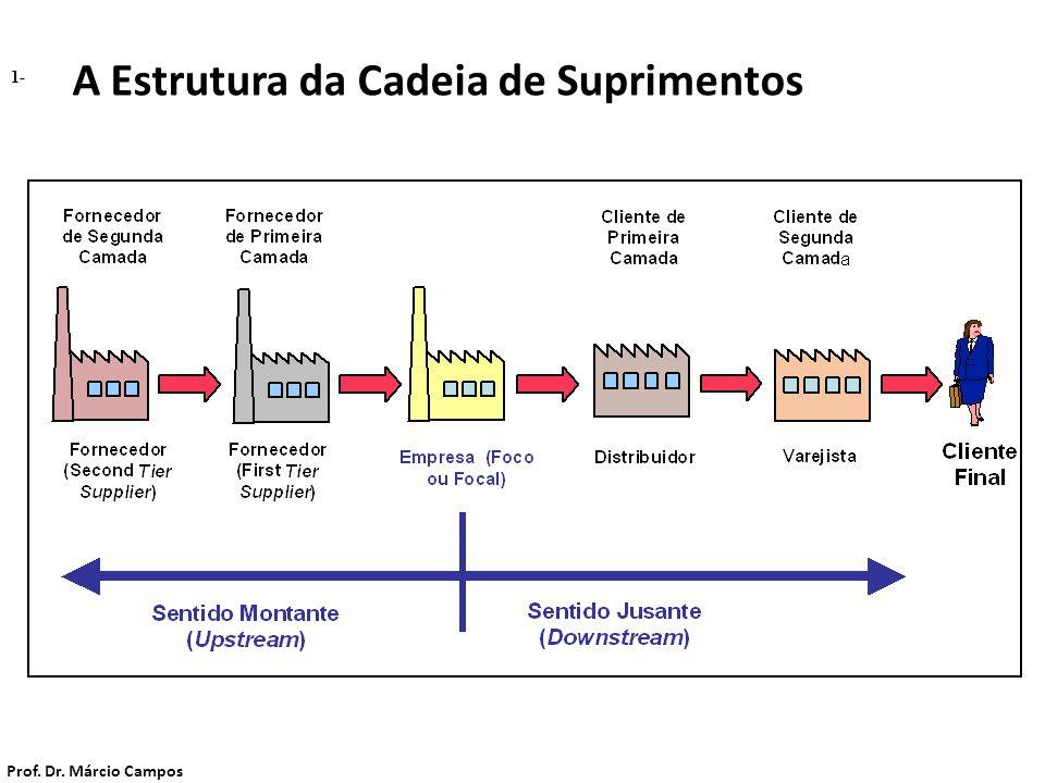 A Estrutura da Cadeia de Suprimentos