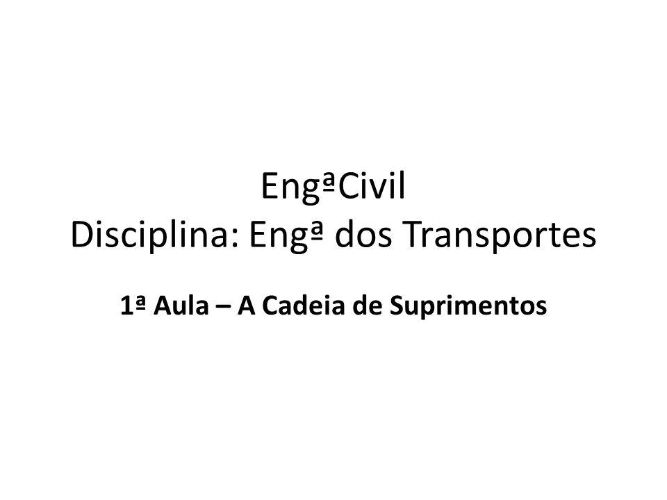 EngªCivil Disciplina: Engª dos Transportes