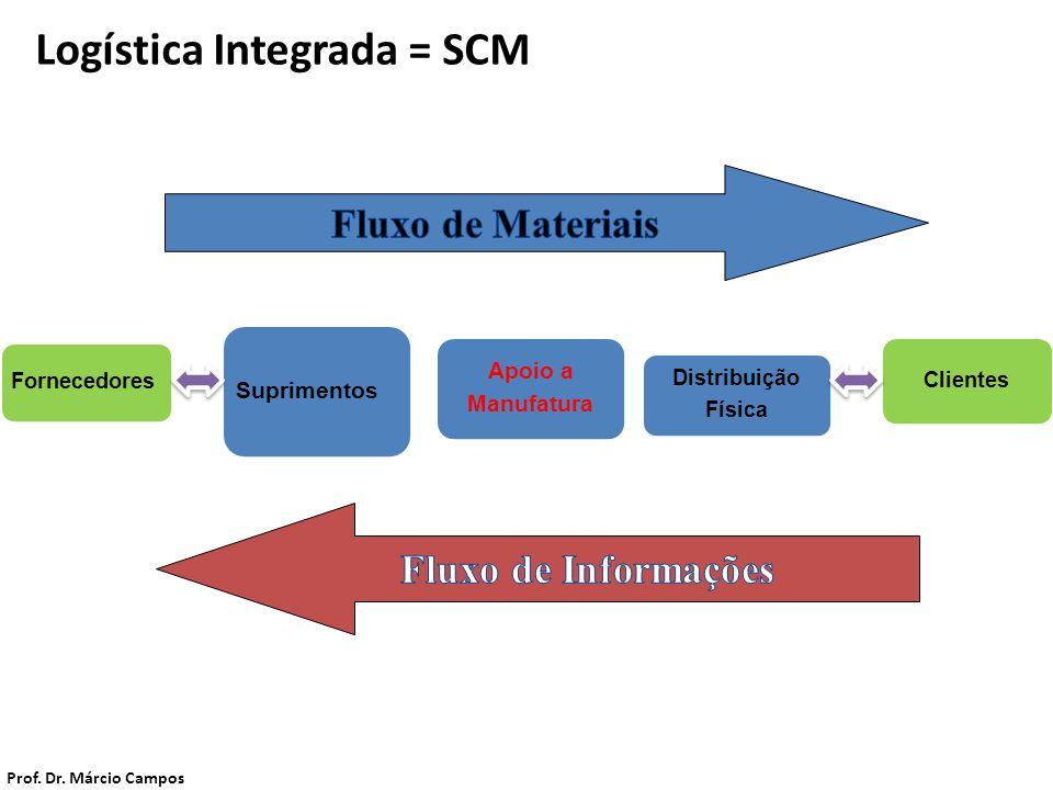 Logística Integrada = SCM