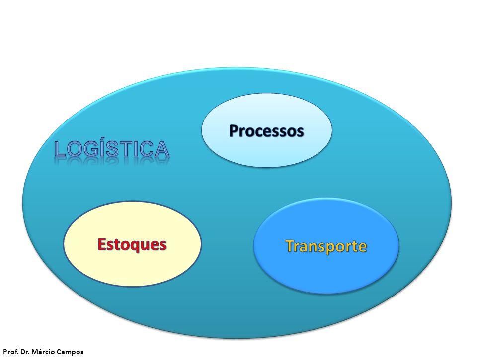 A Logística LOGÍSTICA Processos Estoques Transporte