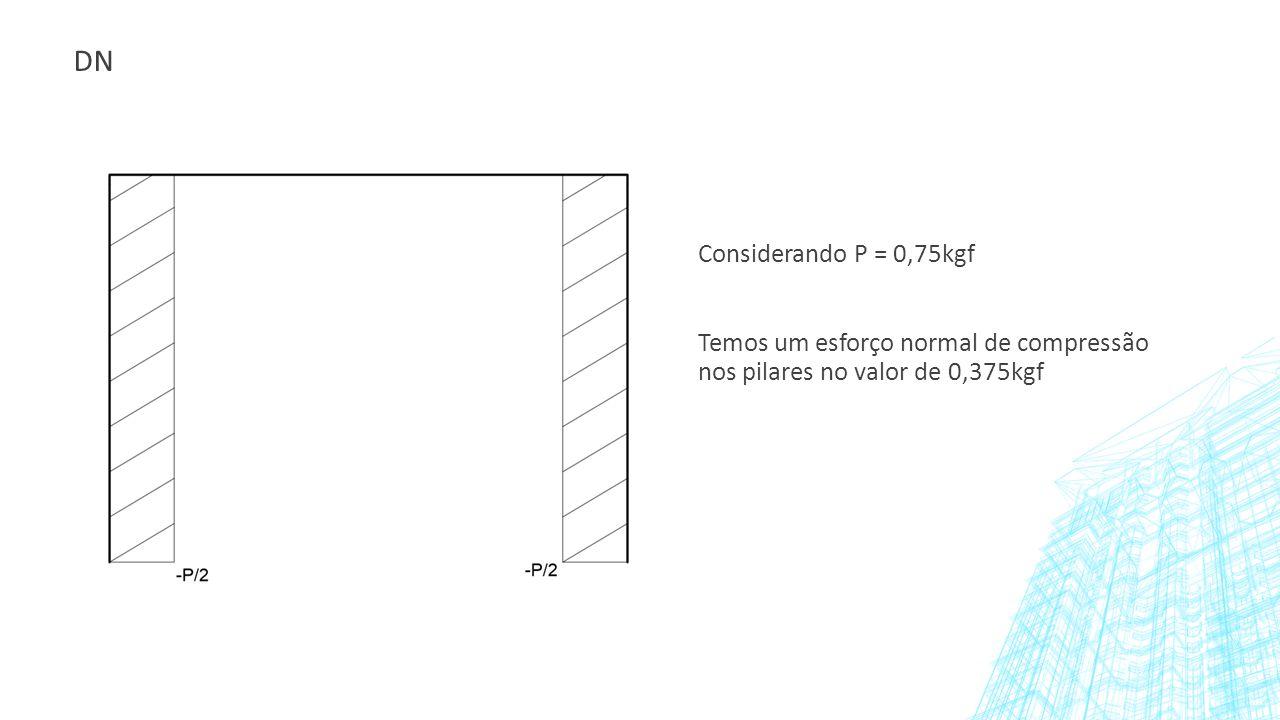 DN Considerando P = 0,75kgf Temos um esforço normal de compressão nos pilares no valor de 0,375kgf