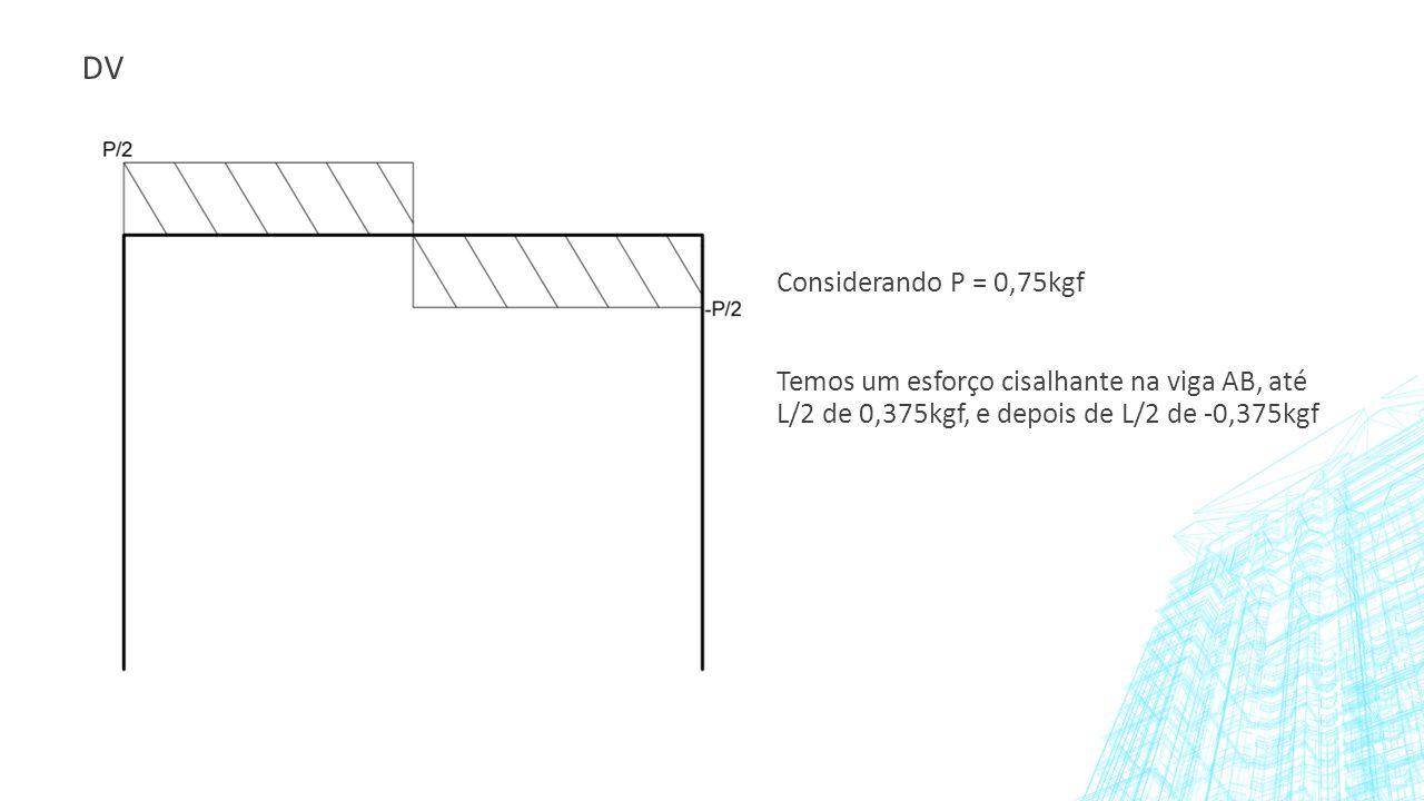 DV Considerando P = 0,75kgf.