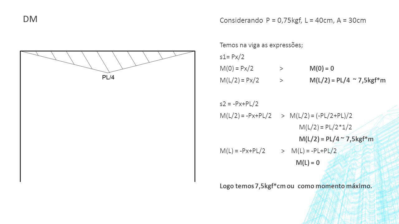 DM Considerando P = 0,75kgf, L = 40cm, A = 30cm