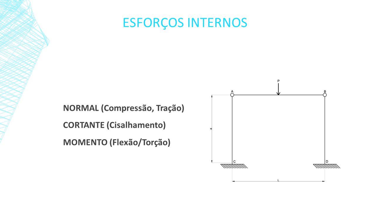 Esforços internos NORMAL (Compressão, Tração) CORTANTE (Cisalhamento)