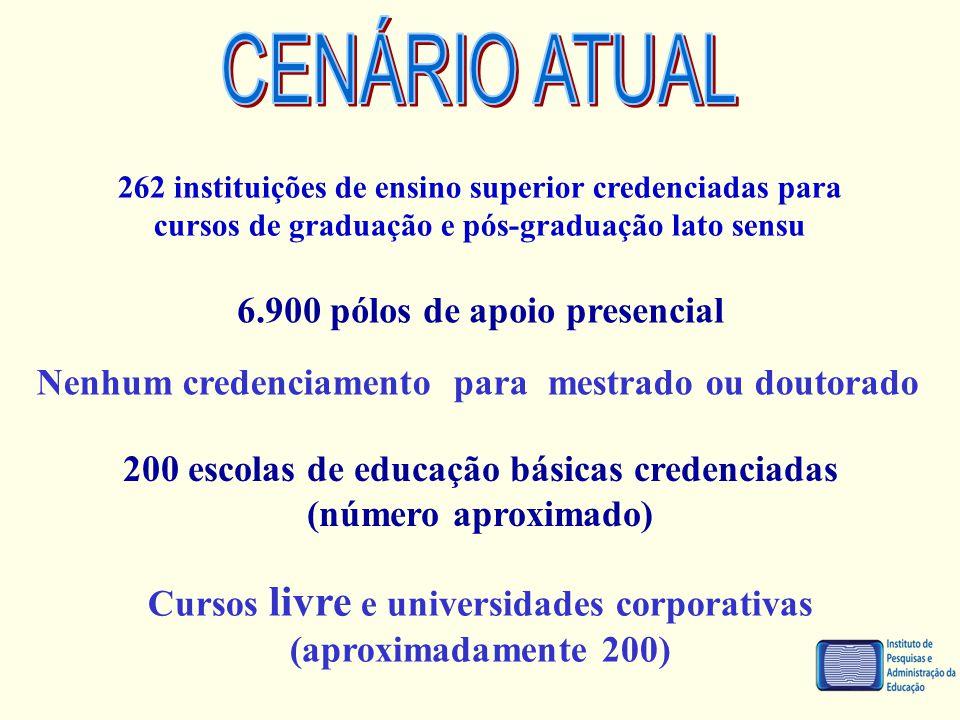 CENÁRIO ATUAL 6.900 pólos de apoio presencial
