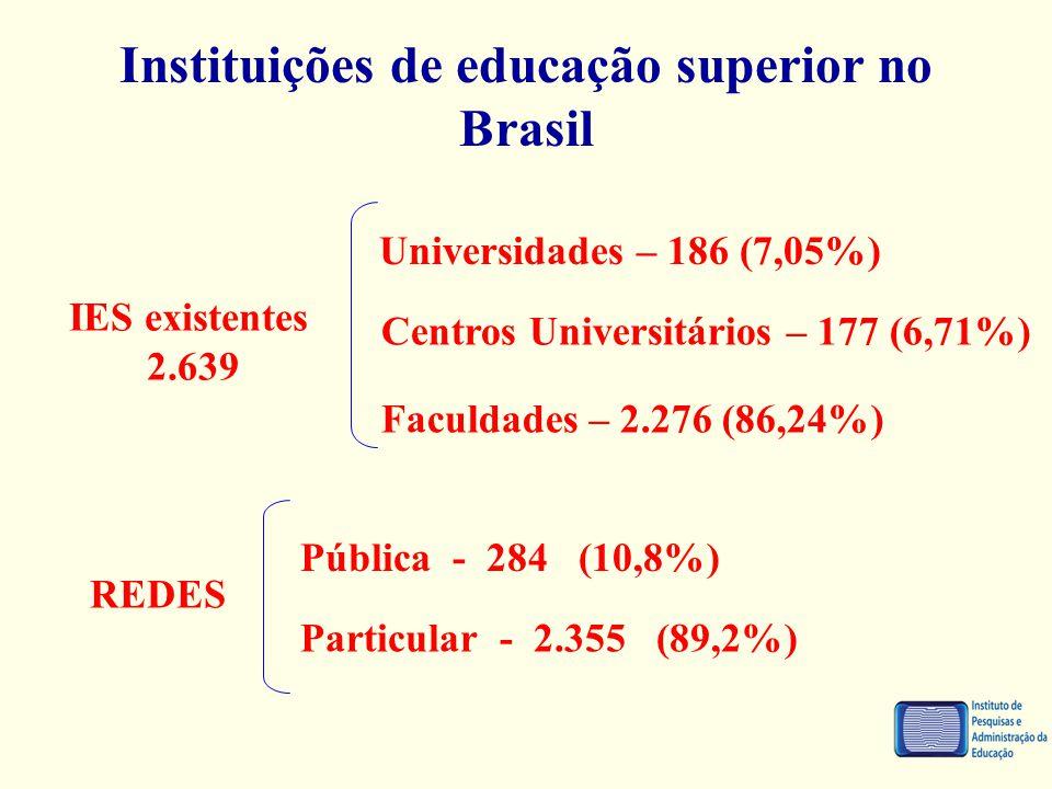 Instituições de educação superior no Brasil