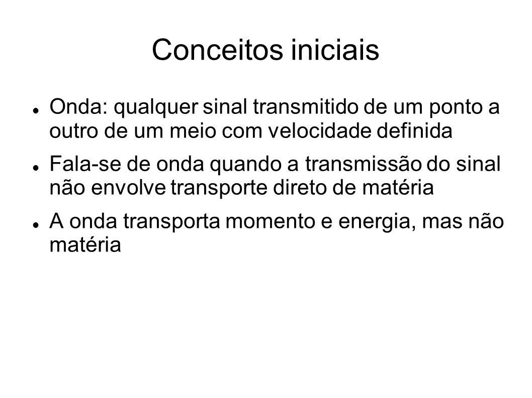 Conceitos iniciais Onda: qualquer sinal transmitido de um ponto a outro de um meio com velocidade definida.