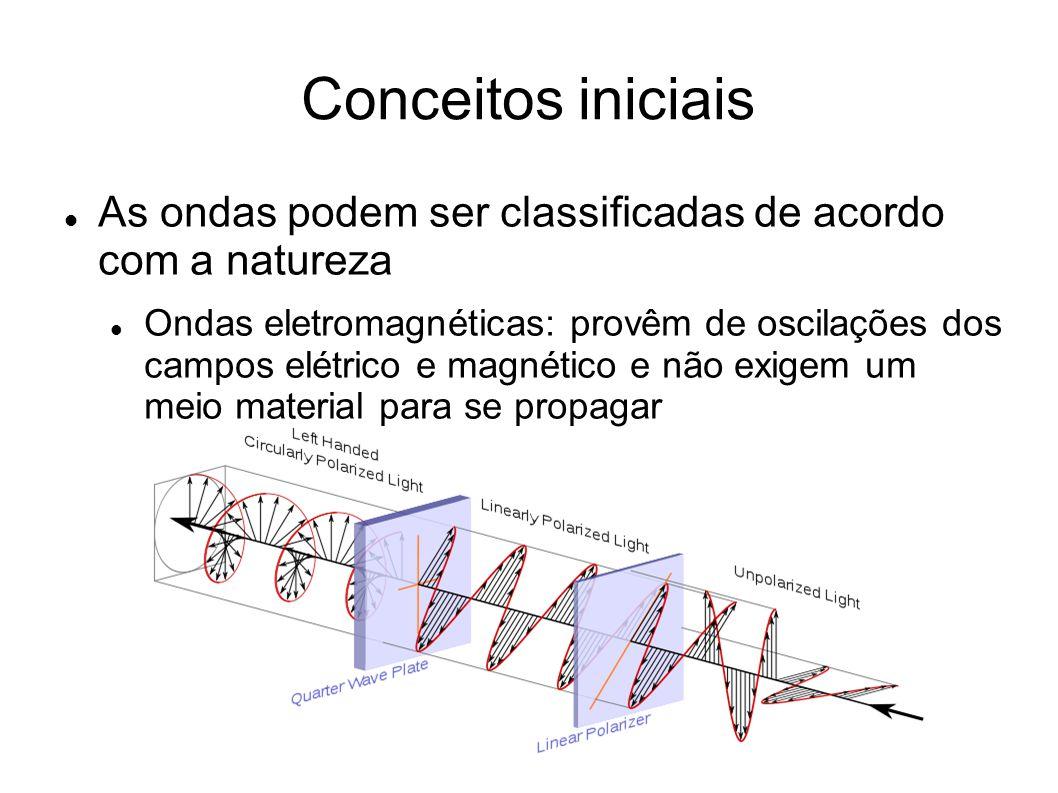 Conceitos iniciais As ondas podem ser classificadas de acordo com a natureza.