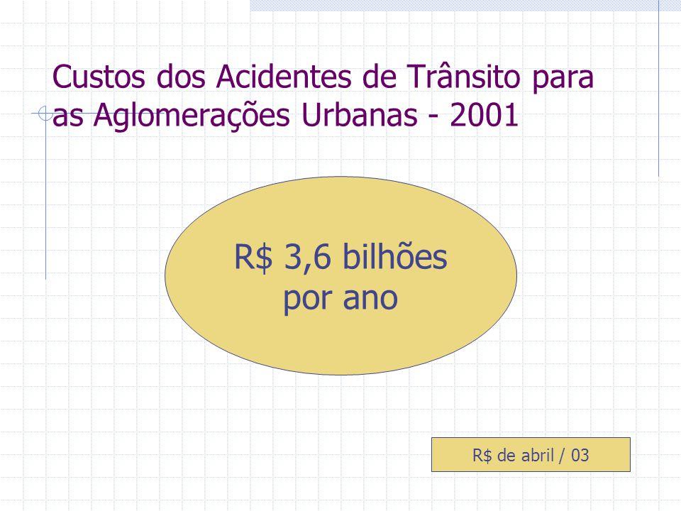 Custos dos Acidentes de Trânsito para as Aglomerações Urbanas - 2001