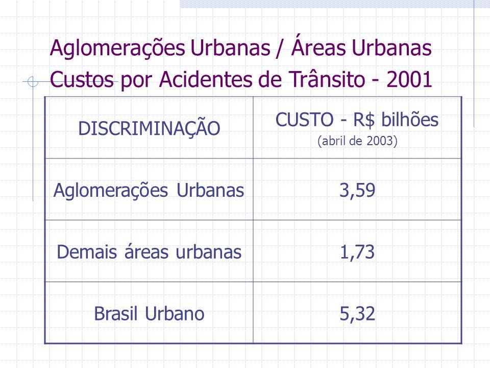 Aglomerações Urbanas / Áreas Urbanas