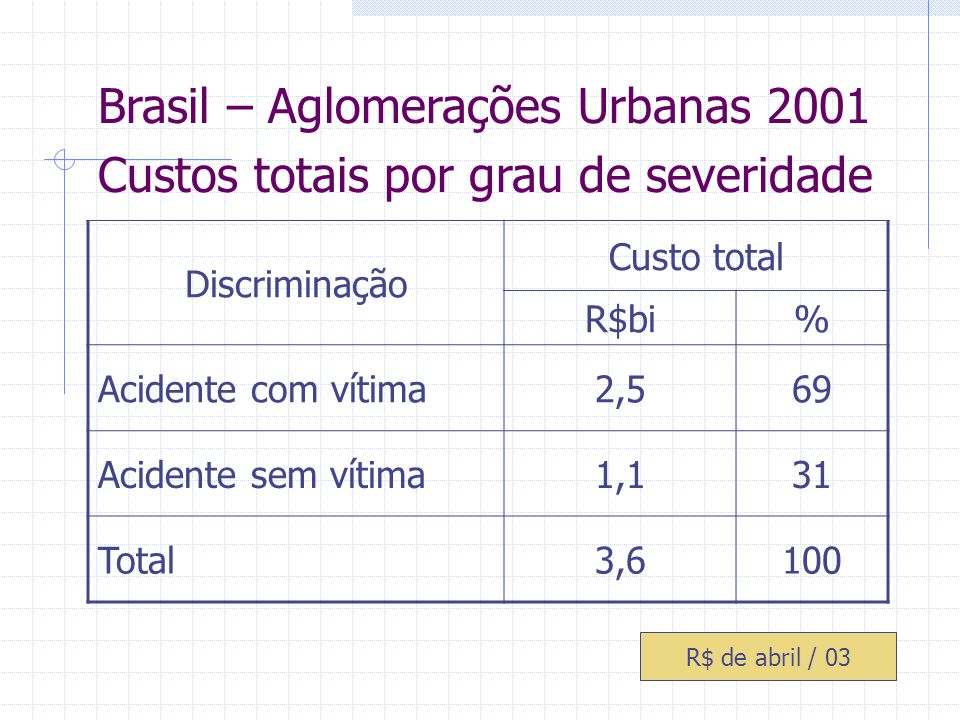 Brasil – Aglomerações Urbanas 2001