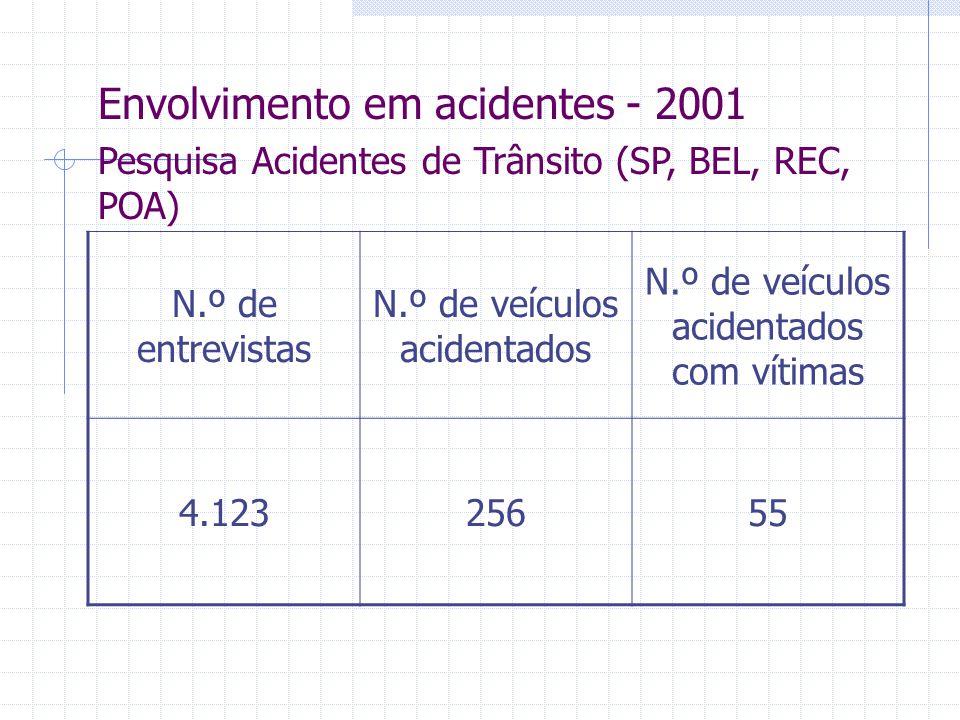 Envolvimento em acidentes - 2001