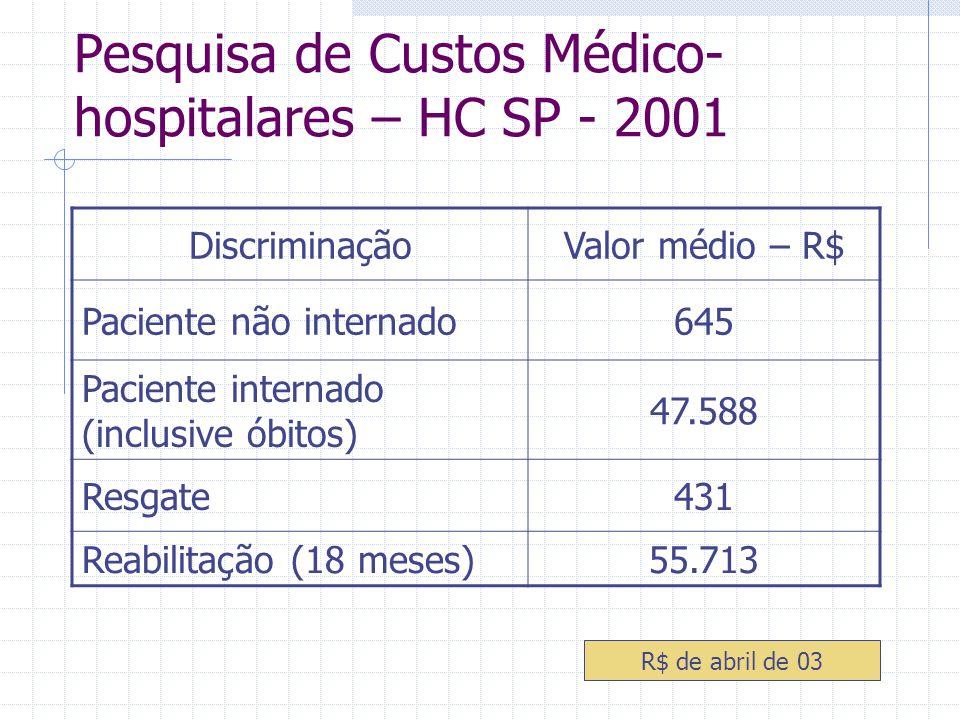 Pesquisa de Custos Médico-hospitalares – HC SP - 2001