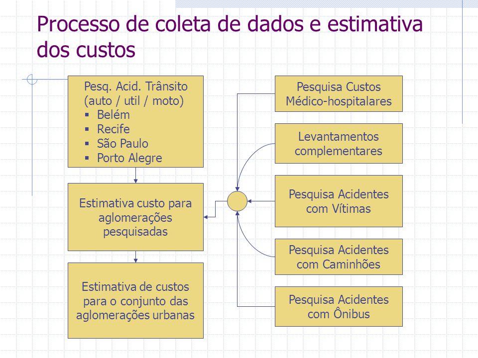 Processo de coleta de dados e estimativa dos custos