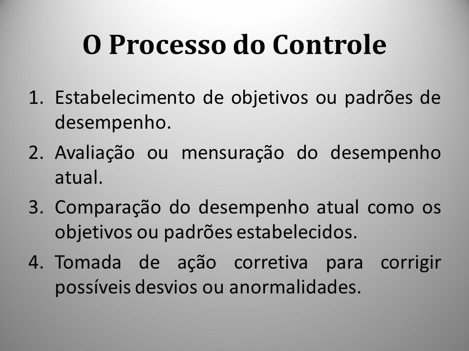O Processo do Controle Estabelecimento de objetivos ou padrões de desempenho. Avaliação ou mensuração do desempenho atual.