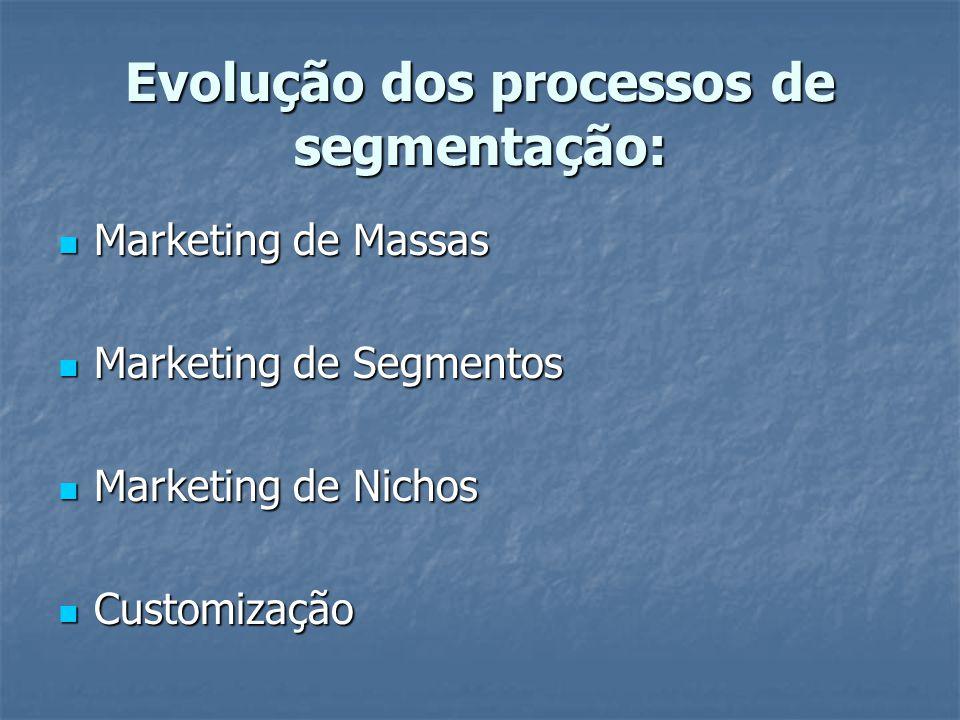 Evolução dos processos de segmentação: