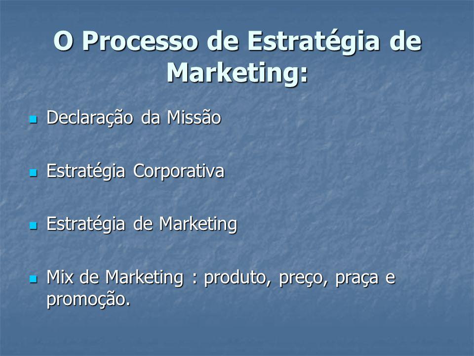 O Processo de Estratégia de Marketing: