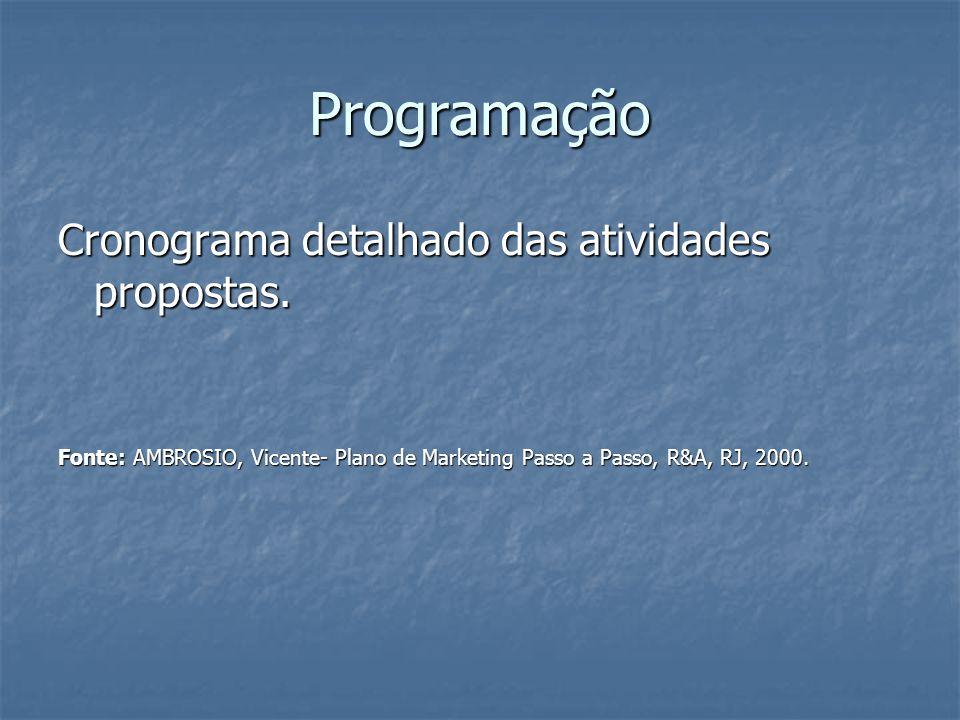 Programação Cronograma detalhado das atividades propostas.