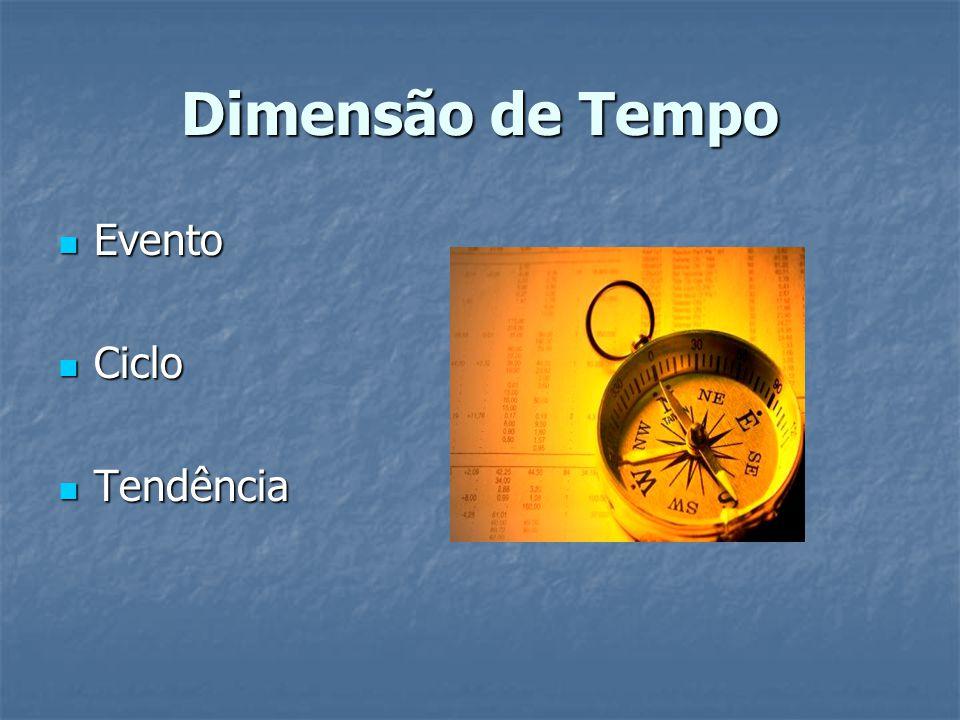 Dimensão de Tempo Evento Ciclo Tendência