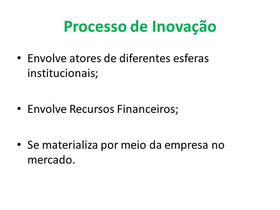 Processo de Inovação Envolve atores de diferentes esferas institucionais; Envolve Recursos Financeiros;