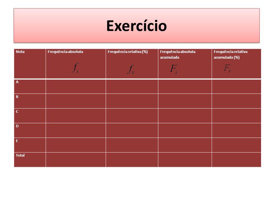 Exercício Nota Frequência absoluta Frequência relativa (%)