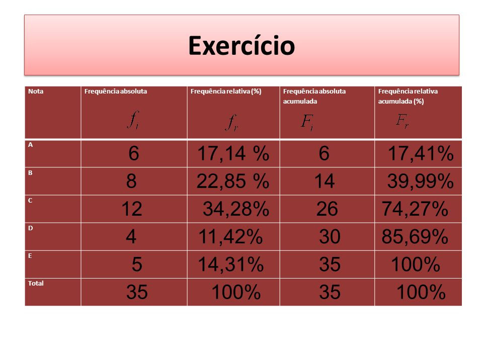 Exercício Nota. Frequência absoluta. Frequência relativa (%) Frequência absoluta acumulada. Frequência relativa acumulada (%)