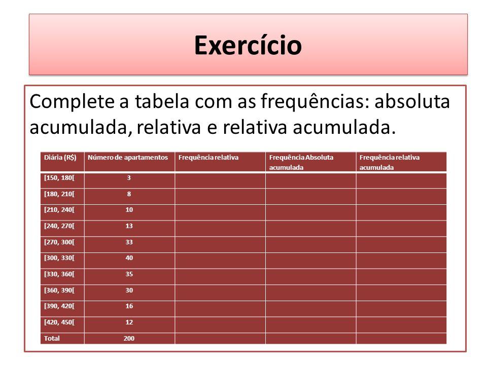 Exercício Complete a tabela com as frequências: absoluta acumulada, relativa e relativa acumulada. Diária (R$)