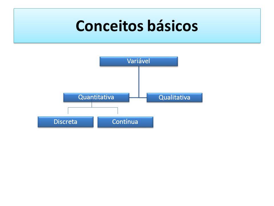 Conceitos básicos Variável Quantitativa Qualitativa Discreta Contínua