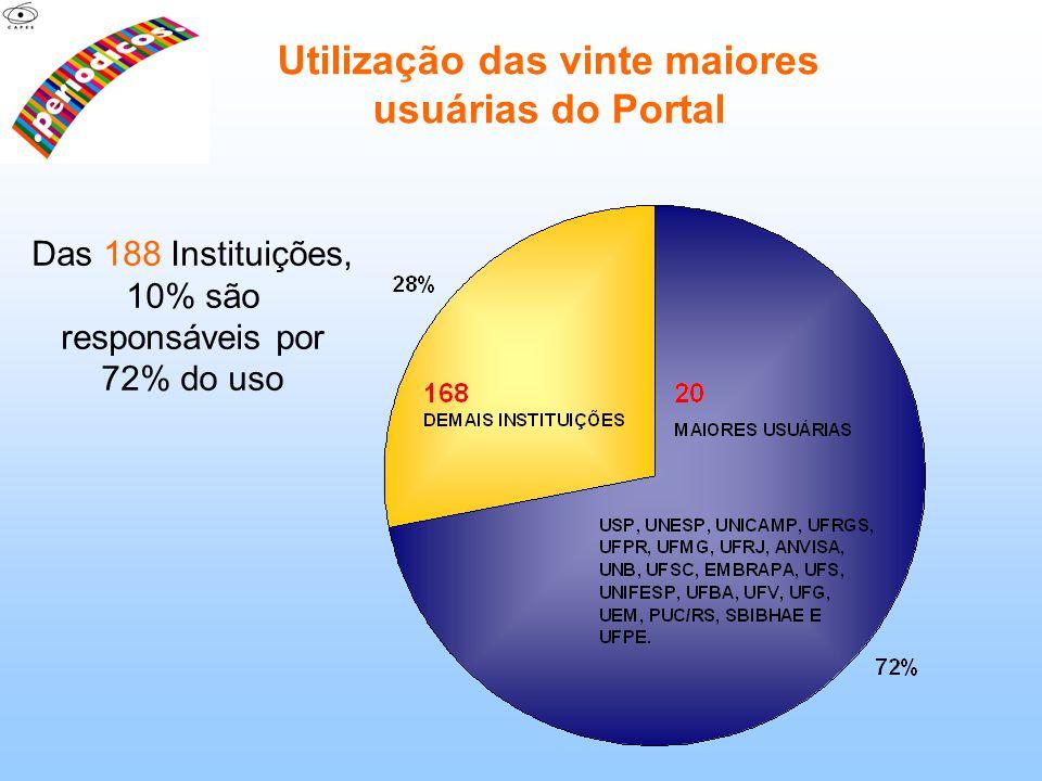 Utilização das vinte maiores usuárias do Portal