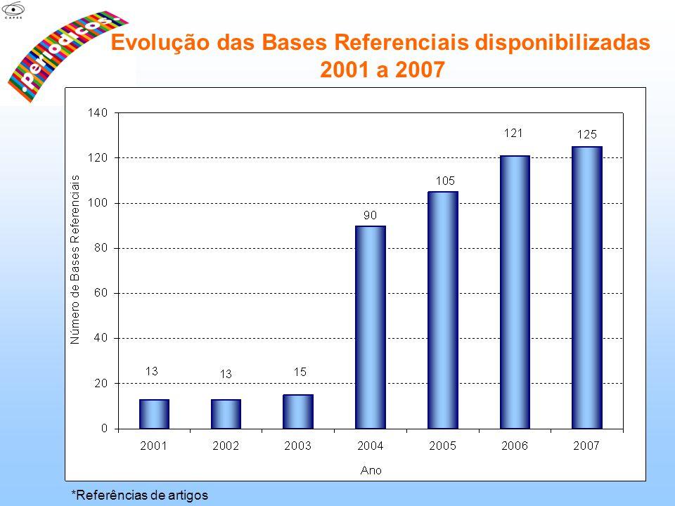 Evolução das Bases Referenciais disponibilizadas