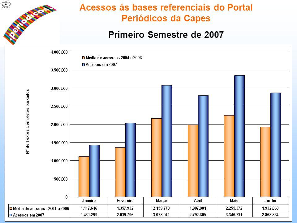 Acessos às bases referenciais do Portal Periódicos da Capes