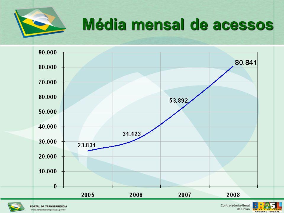 Média mensal de acessos
